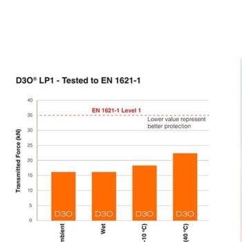 Bikeratti D3O LP1 Shoulder Protectors 2